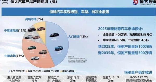 或将巅峰汽车产业 恒大汽车发起全面总攻