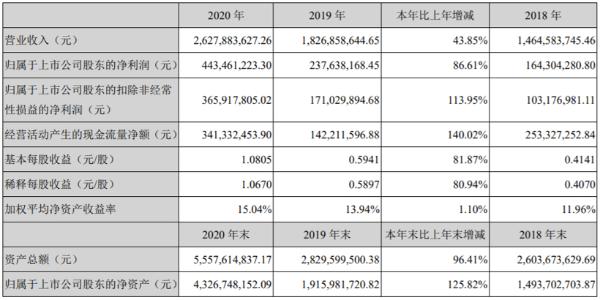 中科创达:2020年净利润同比增长86.61% 网络化汽车业务增长60%