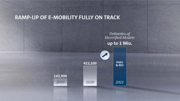大众集团采用新平台化战略助力转型 2021年欲交付100万辆电动车