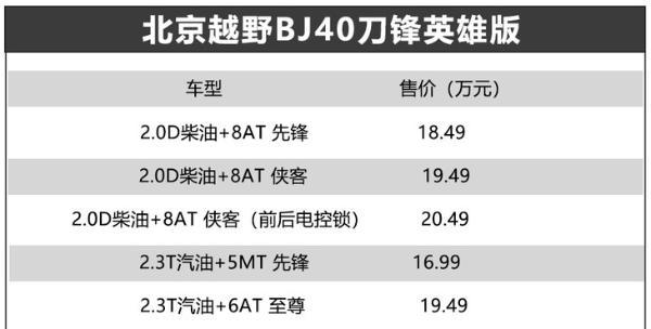 北京越野BJ40刀锋英雄版正式上市 售价16.99-20.49万元