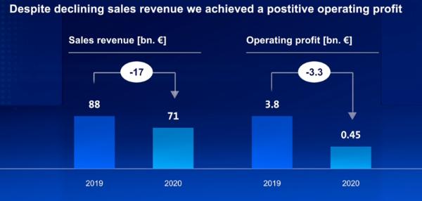 大众品牌2021年电动车销量将翻番至45万辆 交付15万辆ID.4
