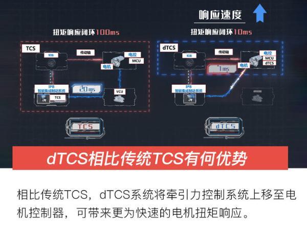 性能提升 汉为观止 亲测比亚迪汉EV四驱版dTCS系统