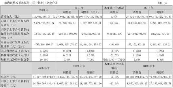"""营收1136.81亿元,一汽解放公布""""年度成绩单"""""""
