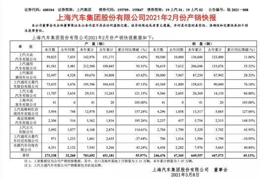 1-2月累销64.96万辆的上汽,敢不敢玩次大的?