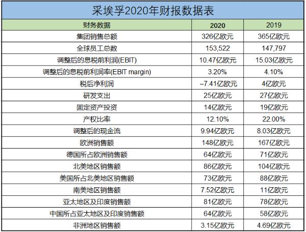 ZF发布2020年财务报告 看好2021年