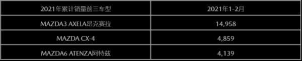 马自达宣布其2021年2月在中国的销量总计超过1万辆