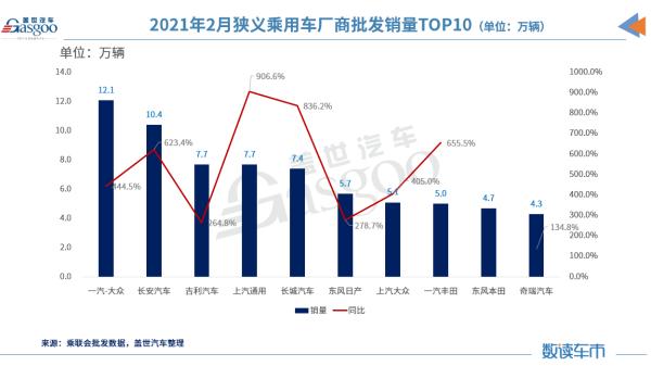 2月车企销量TOP 10:长安超吉利,前三甲排序再生变
