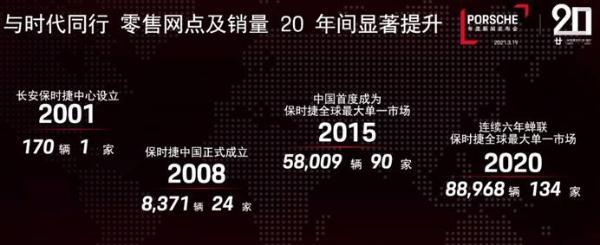 保时捷中国成立20年,创下多项记录