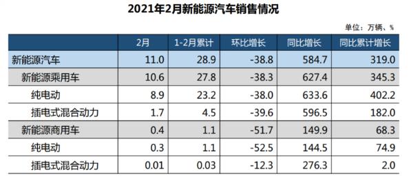 中汽协:2021年2月新能源汽车销量达11万辆,同比增长5.8倍