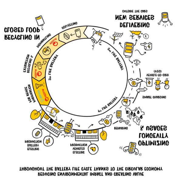雷诺集团、威立雅和苏威联合回收电动车废电池中的金属