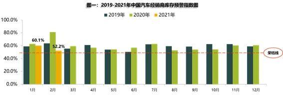 2月汽车经销商库存预警指数为52.2%,3月市场有望升温