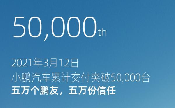 小鹏累计交付量突破5万台 2020年交付超2.7万台 大涨112%