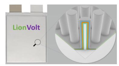 LionVolt BV开发3D固态薄膜电池更轻/更高效