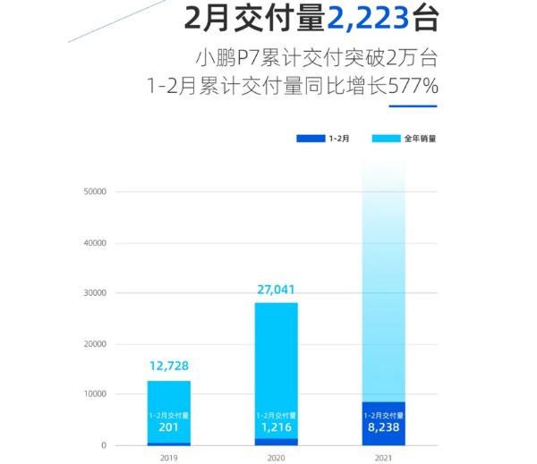 小鹏汽车2月交付新车2,223台,P7累计交付突破2万台