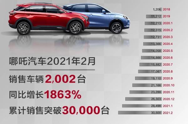 哪辆车在2月份售出了2002辆车 新车型将行驶610公里