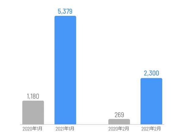 2月份理想汽车的交付量为2300辆 比上个月大幅下降