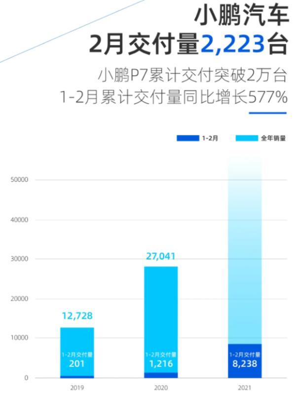 肖鹏汽车宣布2月份累计交付量为2223辆/同比增长240%