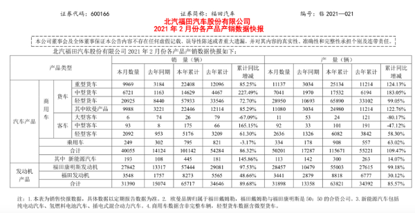 福田汽车:2月销售4万辆,同比增长183.6%
