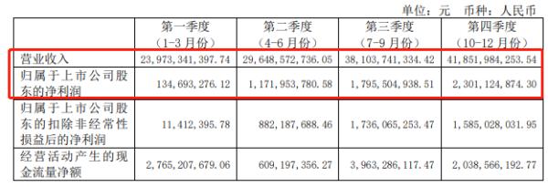 华域汽车2020年营收1336亿元,研发投入同比增长5.9%