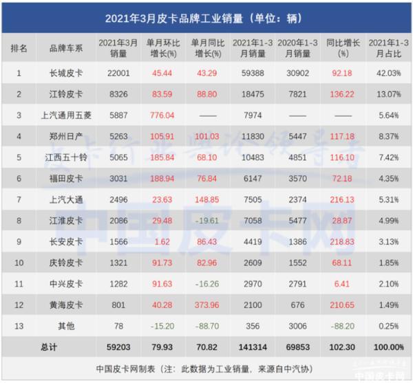 五菱征途3月销量公布 月销超5800台 高居皮卡工业销量第三