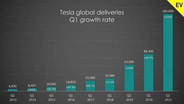 特斯拉第一季度交付量18.48万辆 Model Y正迅速提升产能