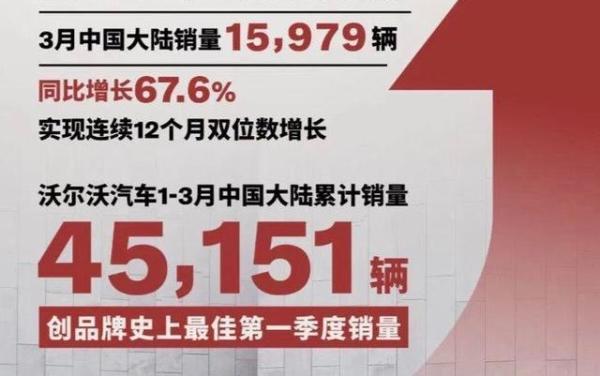 一季度销量创史上最佳,沃尔沃押定中国