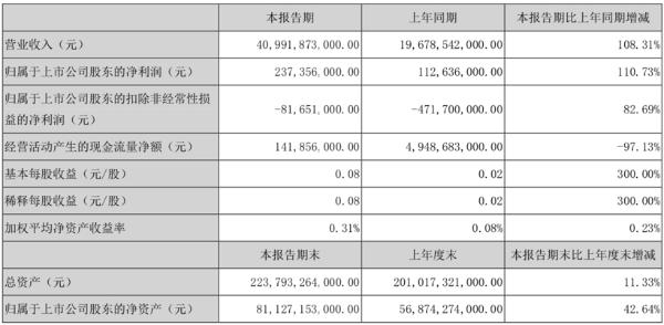 比亚迪一季度净利润2.37亿,同比增长110.73%