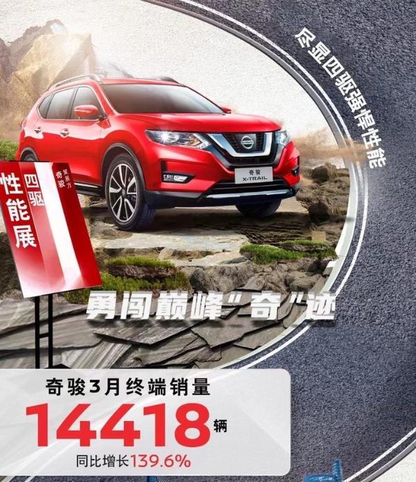 东风日产3月销量成绩 累销超10万辆/同比增长82.1%