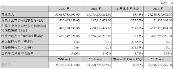 江铃汽车2020年赚5.51亿元 分红30亿元