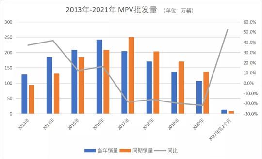 枯燥的MPV市场是时候换个活法了