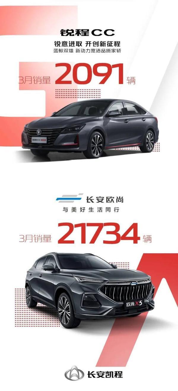 长安汽车最新销量数据公布 蓝鲸家族一季度销量破30万辆