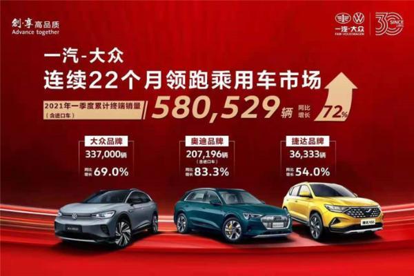 一汽大众公布一季度销量 三大品牌累计销量超过58万台