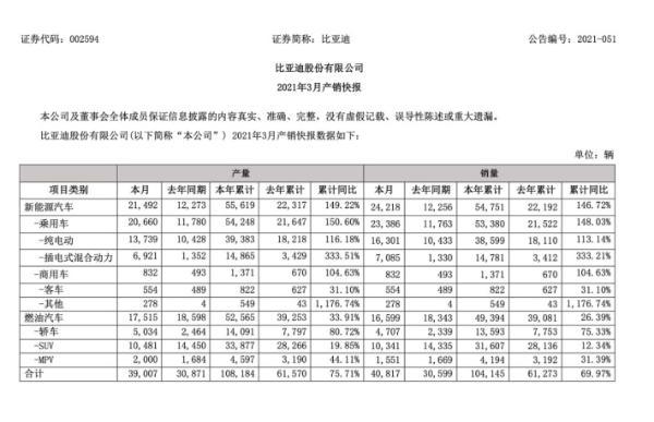 比亚迪1-3月同比销量增146% 刀片电池唱主角