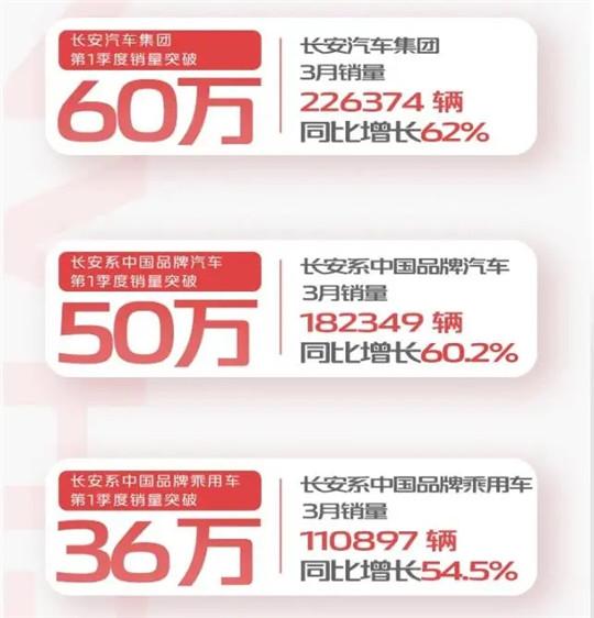 UNI-K订购9108辆 比长安销售60万辆更抢眼