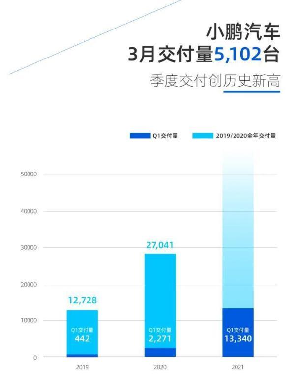 小鹏汽车智能网联汽车制造基地落户武汉 规划年产能10万辆