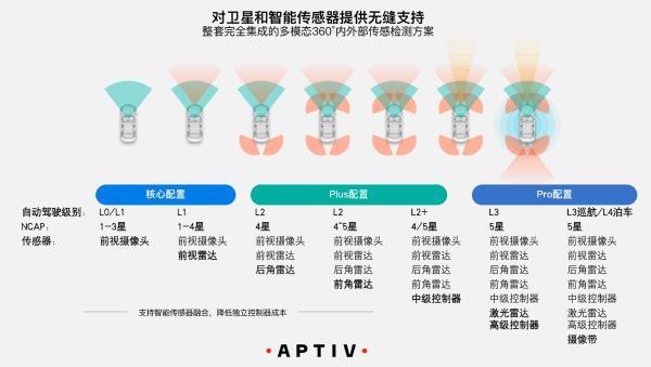 2021上海车展安波福带来了哪些新的解决方案