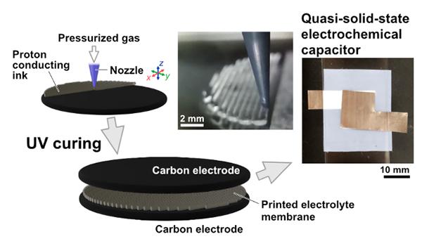 日本东北大学首次3D打印质子导电膜 推动可定制化储能设备发展