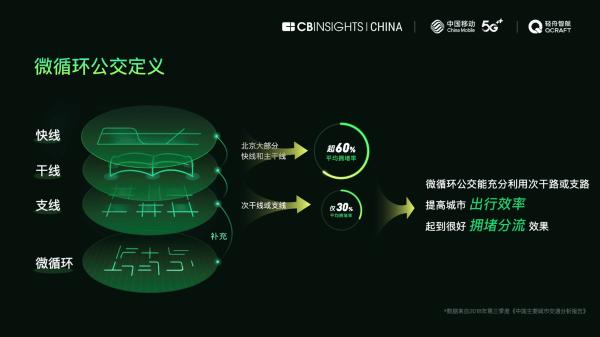 中国首份5G无人公交运营报告出炉,中国无人公交路线总长全球领先