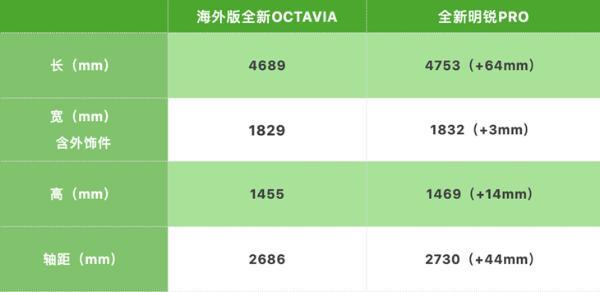全新明锐PRO配置曝光 4月预售/5月正式上市