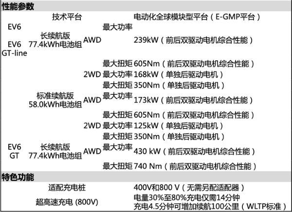 起亚EV6 GT正式亮相 零百加速3.5秒 支持800V快充
