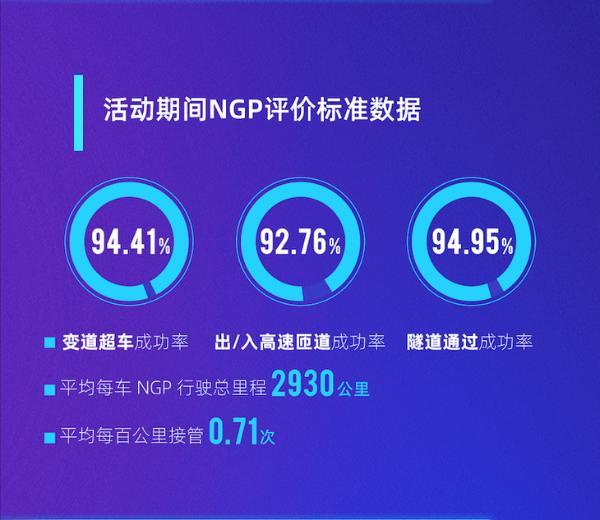 小鹏NGP远征挑战数据公布 平均百公里接管仅0.71次