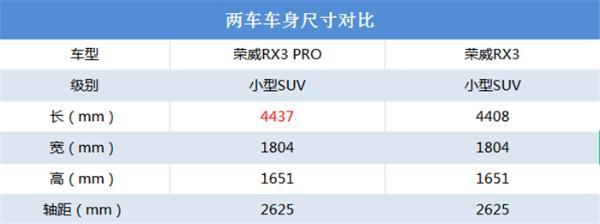 荣威RX3 PRO正式上市,动感、新潮有个性!