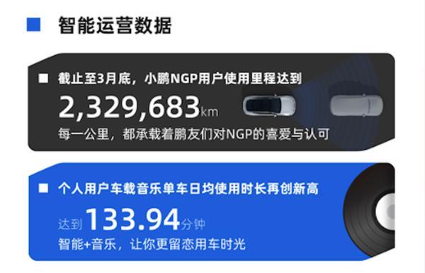 小鹏汽车3月智能报告发布 NGP用户使用里程已突破230万公里