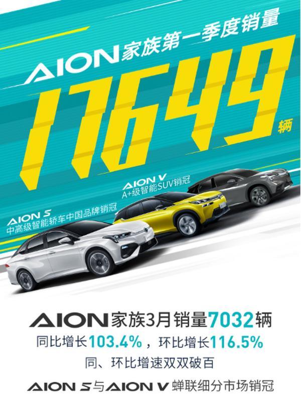 广汽Ean第一季度继续销售良好 3月份销售额同比增长