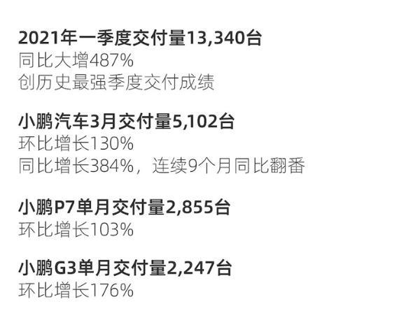 小鹏汽车一季度交付量突破1.3万台 创历史季度交付量新纪录