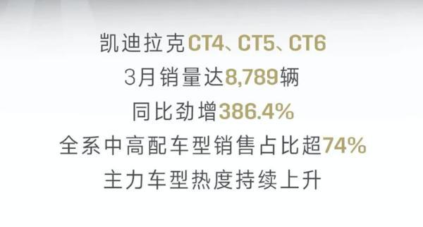 再创历史新高 凯迪拉克一季度销量公布 累计销量超5.8万台