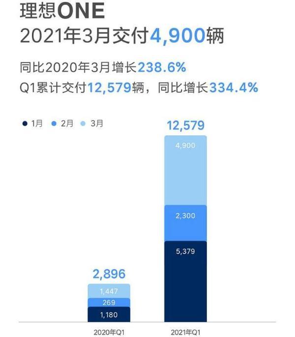 理想汽车3月交付量公布 同比大涨238.6%