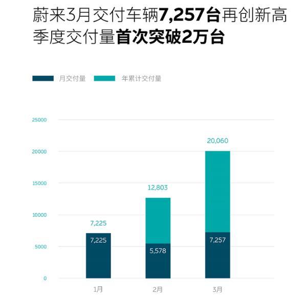 蔚来3月交付量达7257辆 同比增长373.4% 创历史新高