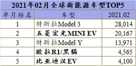 2月全球新能源:宏光MINI惜败,Model 3重夺单月冠军