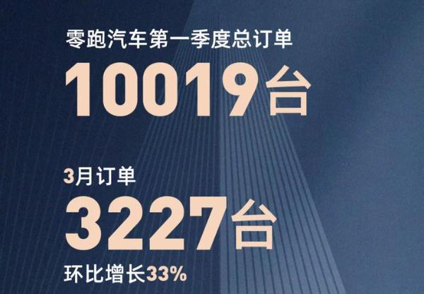 零跑汽车一季度交付量公布 交付新车超3100辆 累计交付近1.2万辆